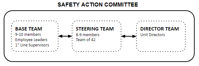 the safety action committee is comprised of three teams, base team, steering team, and director team